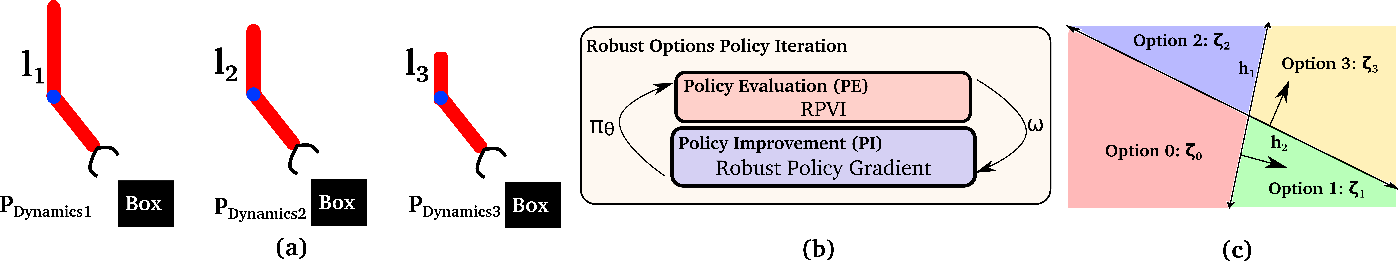 Figure 1 for Learning Robust Options