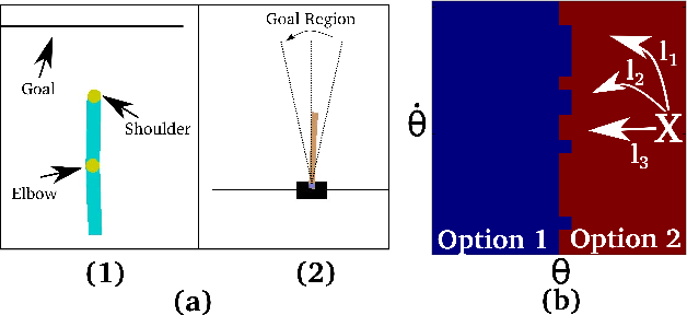 Figure 2 for Learning Robust Options