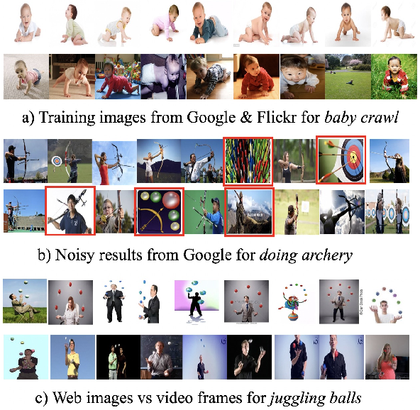 Figure 1 for Learning without Prejudice: Avoiding Bias in Webly-Supervised Action Recognition