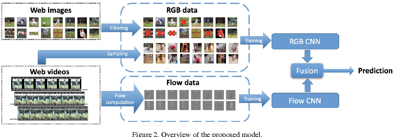 Figure 3 for Learning without Prejudice: Avoiding Bias in Webly-Supervised Action Recognition
