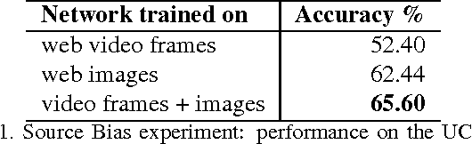 Figure 2 for Learning without Prejudice: Avoiding Bias in Webly-Supervised Action Recognition