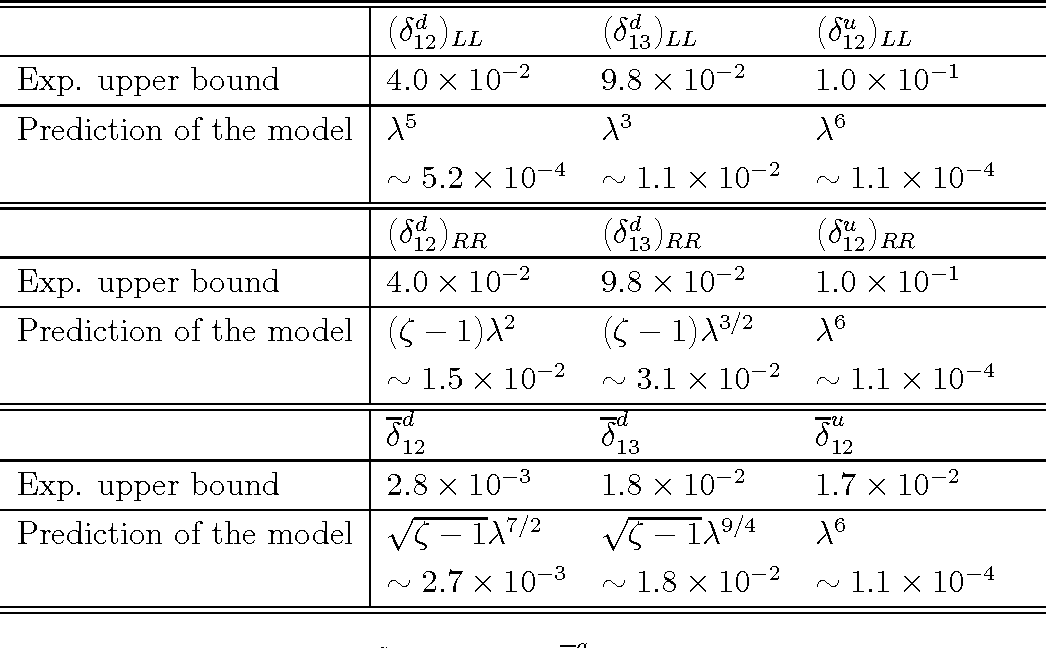 Table 3: Upper bounds on (δqij)LL,RR and δ q ij [10]. Here, we take all the squark and gluino masses to be 500 GeV. For comparison, we also show the prediction of our model with λ = 0.22 and ζ = c′′3/c ′′ 0 = 1.3.
