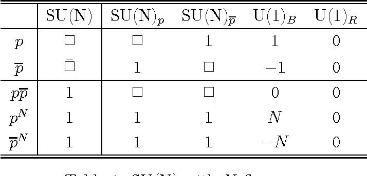 Table 1: SU(N) with N flavors.