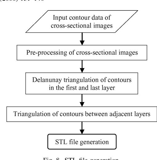 Integrating cross-sectional imaging based reverse