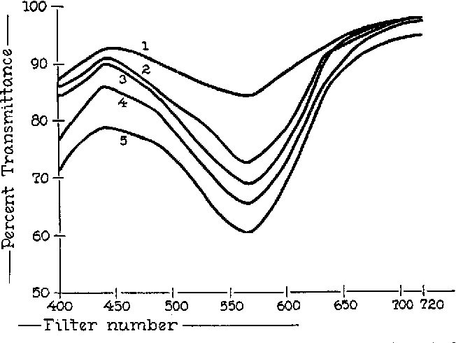 Figure 2 From The Estimation Of Mucin In Gastric Juice