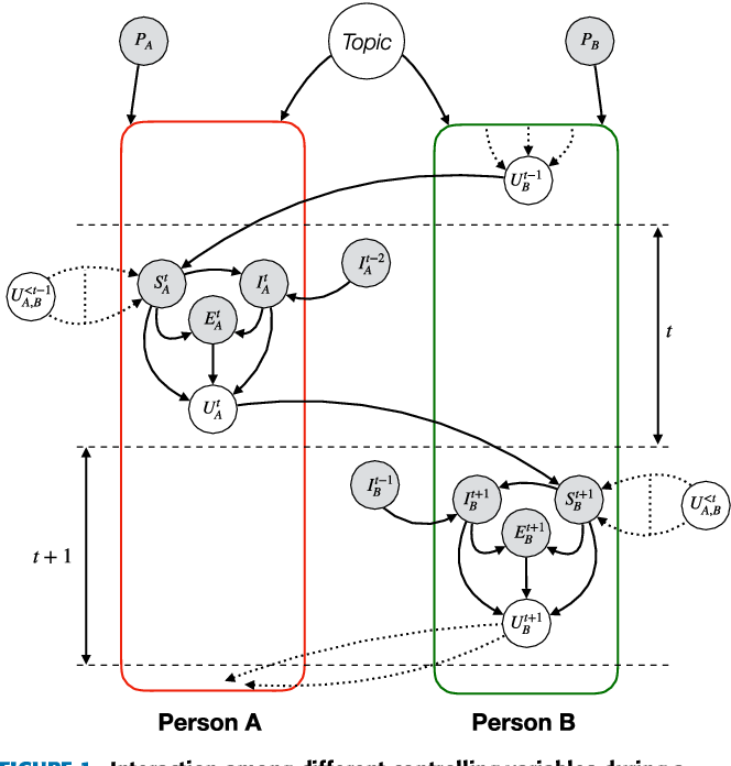 Figure 1 for Emotion Recognition in Conversation: Research Challenges, Datasets, and Recent Advances