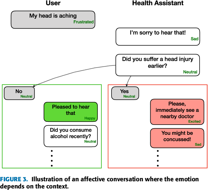 Figure 4 for Emotion Recognition in Conversation: Research Challenges, Datasets, and Recent Advances