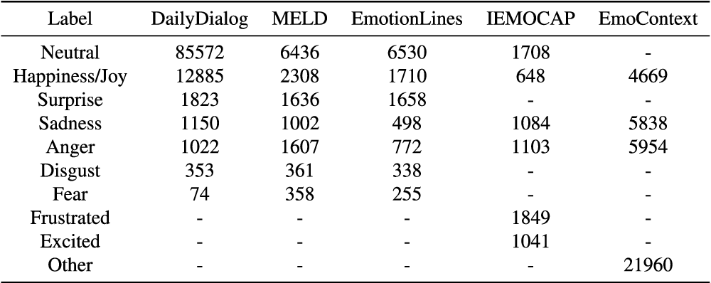 Figure 2 for Emotion Recognition in Conversation: Research Challenges, Datasets, and Recent Advances