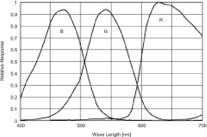 Figure 6 Spectral sensitivity distribution of a CCD.