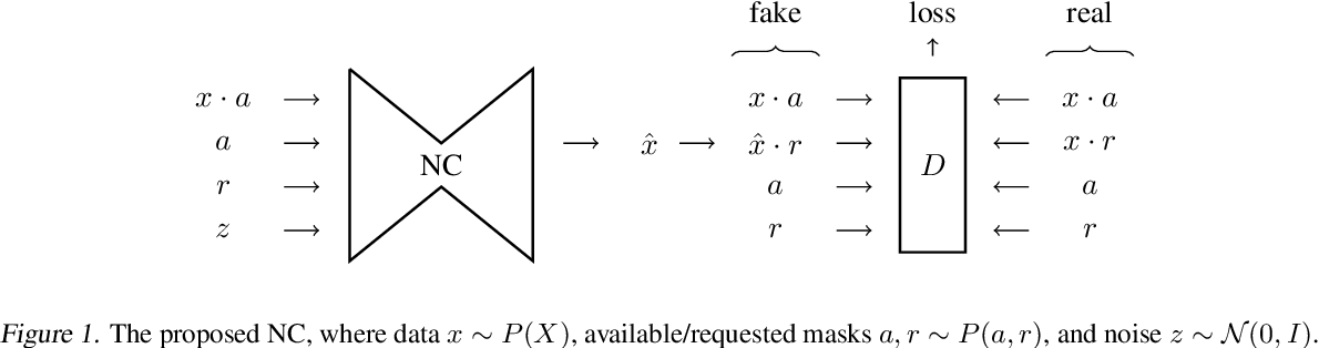 Figure 1 for Learning about an exponential amount of conditional distributions