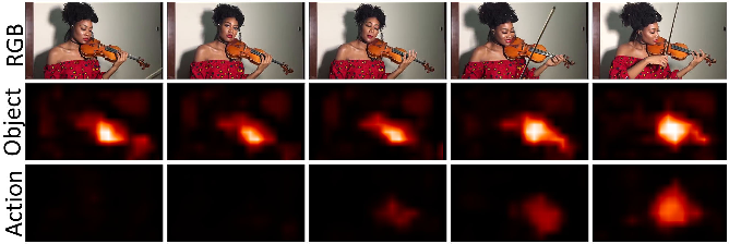Figure 1 for Weakly-supervised Visual Instrument-playing Action Detection in Videos