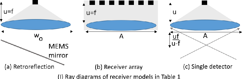 Figure 4 for A MEMS-based Foveating LIDAR to enable Real-time Adaptive Depth Sensing