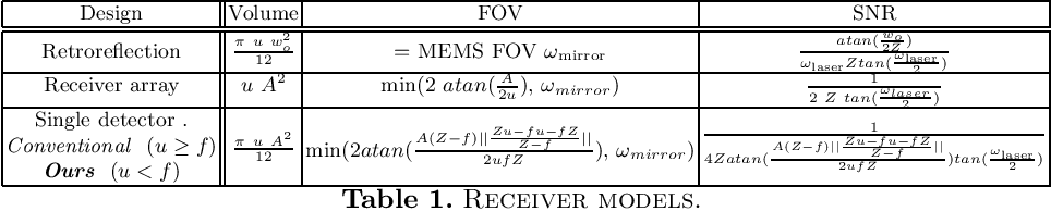 Figure 3 for A MEMS-based Foveating LIDAR to enable Real-time Adaptive Depth Sensing