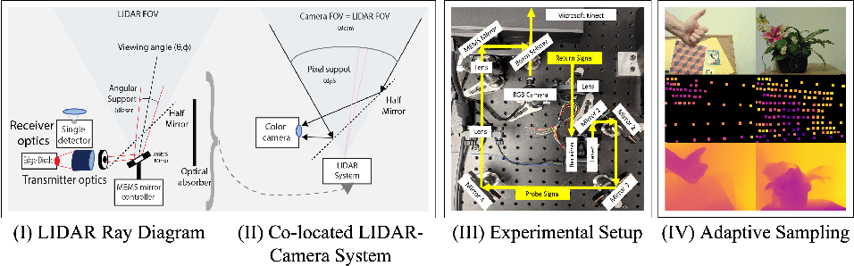 Figure 1 for A MEMS-based Foveating LIDAR to enable Real-time Adaptive Depth Sensing