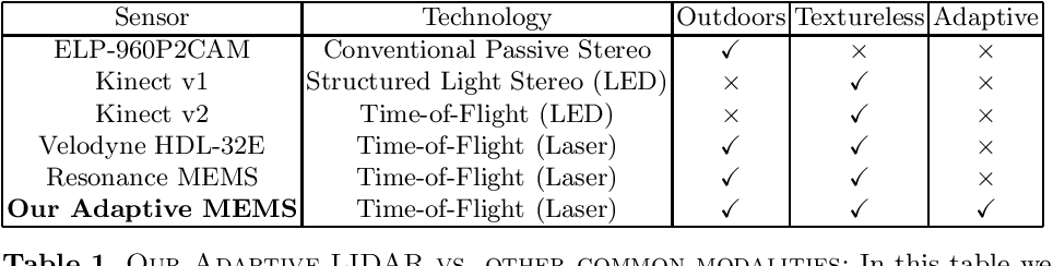 Figure 2 for A MEMS-based Foveating LIDAR to enable Real-time Adaptive Depth Sensing