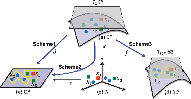 Figure 1 for Geometry-aware Similarity Learning on SPD Manifolds for Visual Recognition