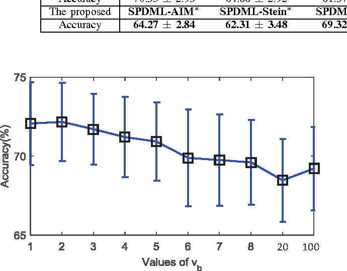 Figure 3 for Geometry-aware Similarity Learning on SPD Manifolds for Visual Recognition