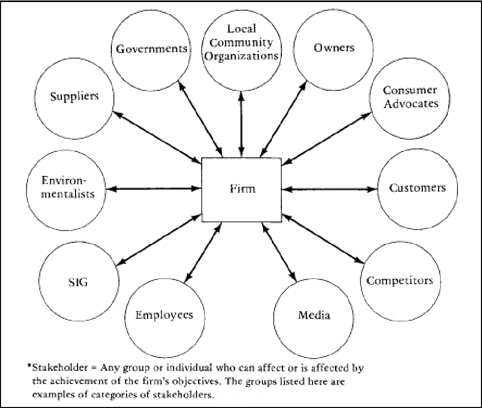 1the Contribution Of Stakeholder Theory To Supply Chain Management A