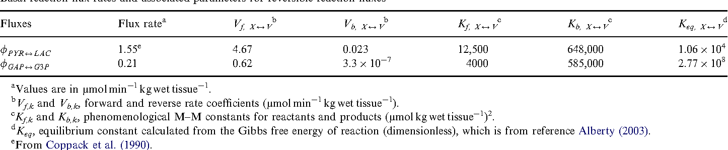 Table 4 Basal reaction flux rates and associated parameters for reversible reaction fluxes