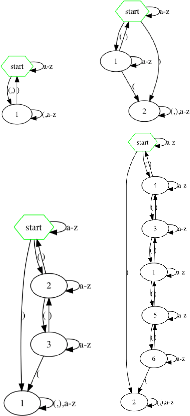 Figure 1 for Extracting Automata from Recurrent Neural Networks Using Queries and Counterexamples