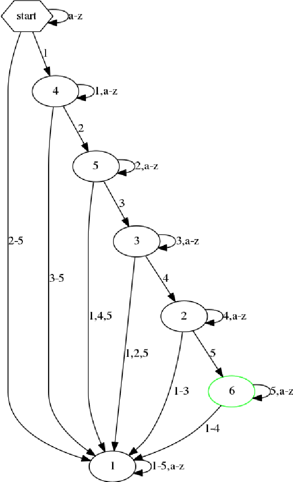 Figure 4 for Extracting Automata from Recurrent Neural Networks Using Queries and Counterexamples