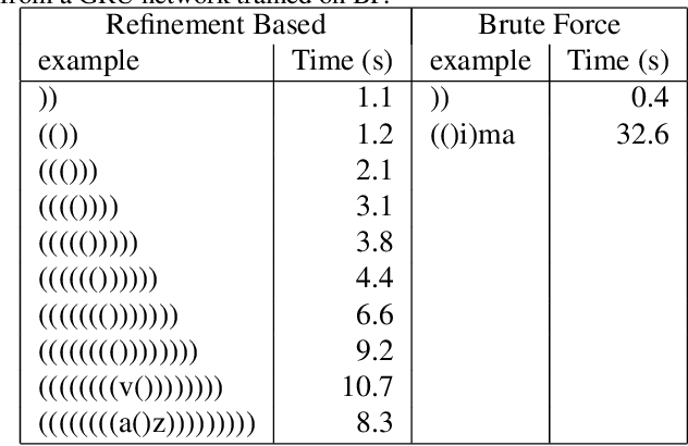 Figure 3 for Extracting Automata from Recurrent Neural Networks Using Queries and Counterexamples