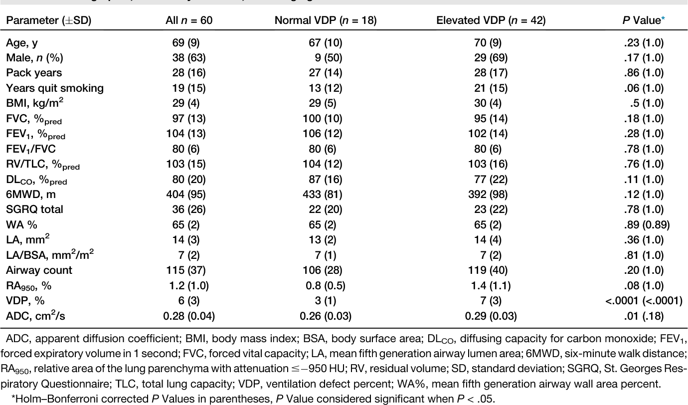 TABLE 1. Demographic, Pulmonary Function, and Imaging Data