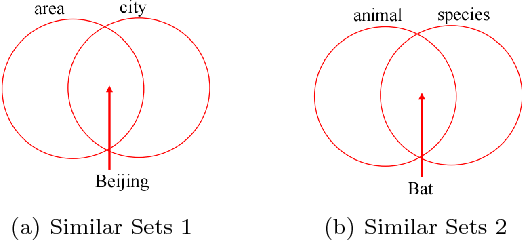 Figure 1 for Error Detection in a Large-Scale Lexical Taxonomy