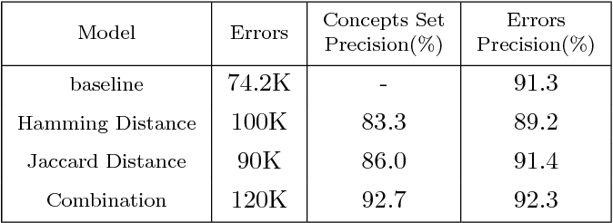 Figure 2 for Error Detection in a Large-Scale Lexical Taxonomy