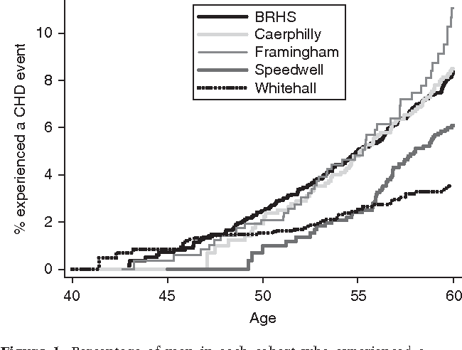 Figure 1 Percentage of men in each cohort who experienced a coronary heart disease (CHD) event by a certain age, estimated using Kaplan–Meier survival curves. BRHS¼British Regional Heart Study