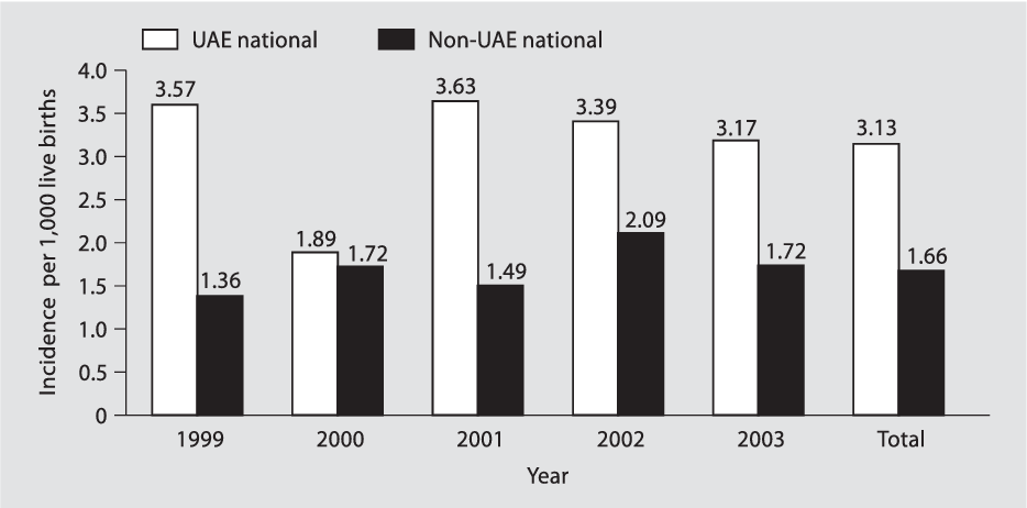 Figure 1 from Incidence of Down syndrome in Dubai, UAE  - Semantic