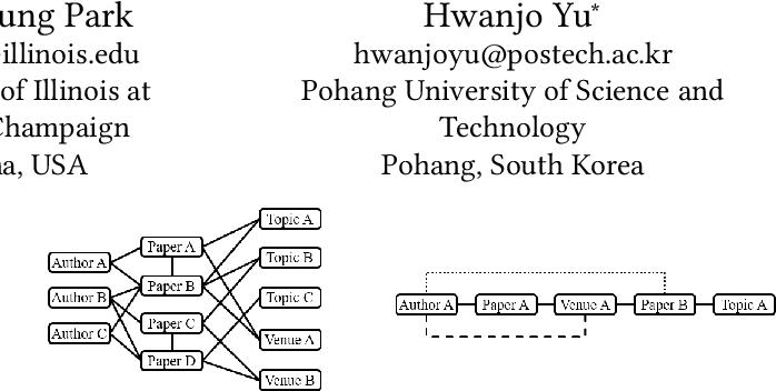 Figure 1 for BHIN2vec: Balancing the Type of Relation in Heterogeneous Information Network