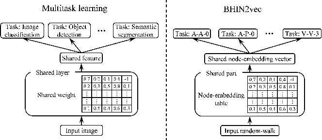 Figure 3 for BHIN2vec: Balancing the Type of Relation in Heterogeneous Information Network