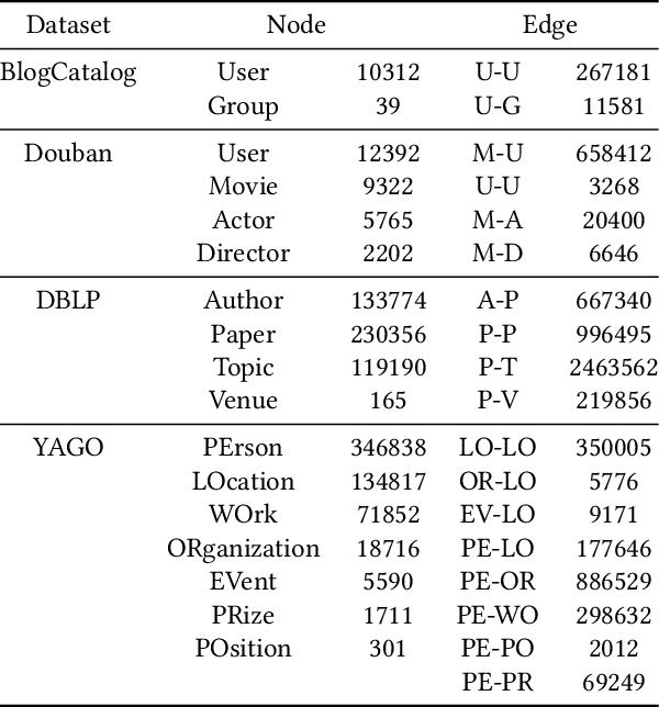 Figure 2 for BHIN2vec: Balancing the Type of Relation in Heterogeneous Information Network
