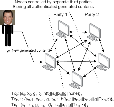 Figure 4 for Not My Deepfake: Towards Plausible Deniability for Machine-Generated Media