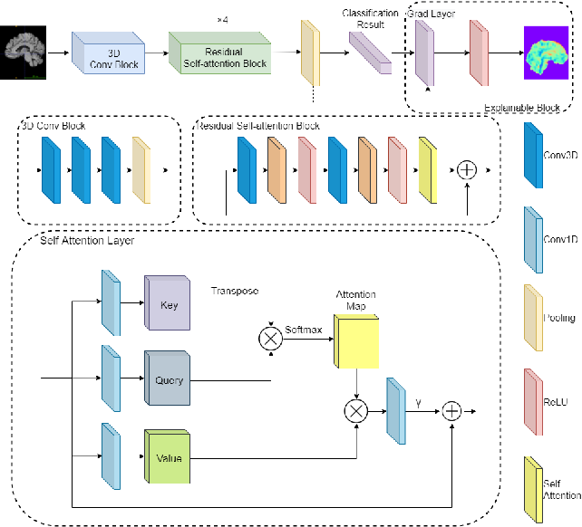 Figure 1 for An Explainable 3D Residual Self-Attention Deep Neural Network FOR Joint Atrophy Localization and Alzheimer's Disease Diagnosis using Structural MRI