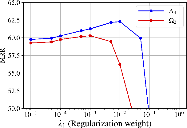 Figure 4 for ChronoR: Rotation Based Temporal Knowledge Graph Embedding