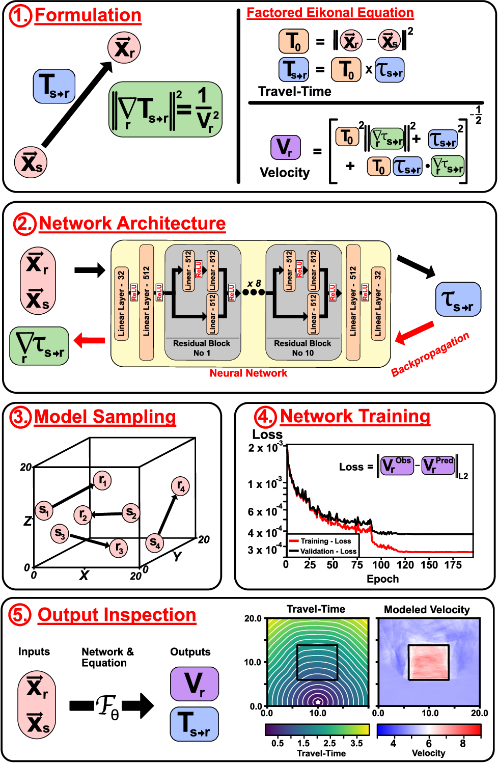 Figure 1 for EikoNet: Solving the Eikonal equation with Deep Neural Networks