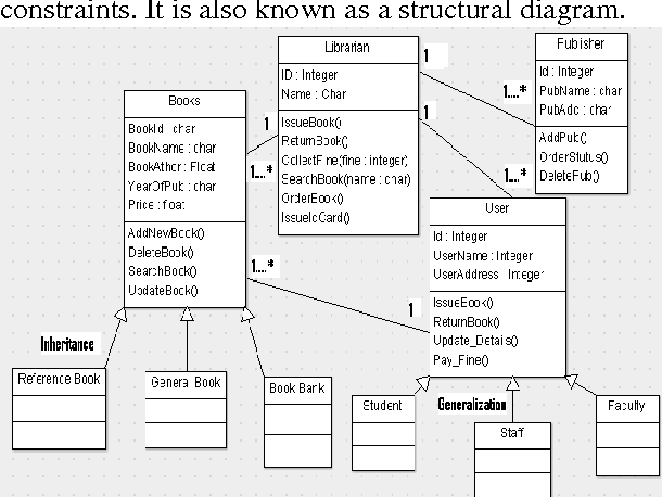 Reverse engineering an analysis of static behaviors of object figure 1 ccuart Image collections