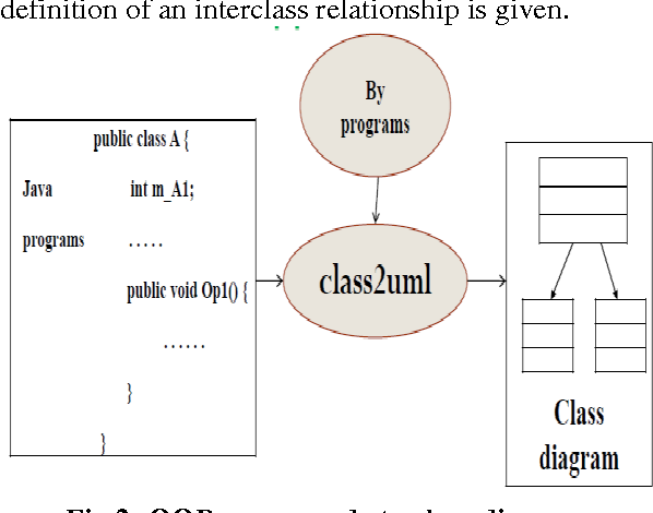 Reverse engineering an analysis of static behaviors of object figure 2 ccuart Gallery