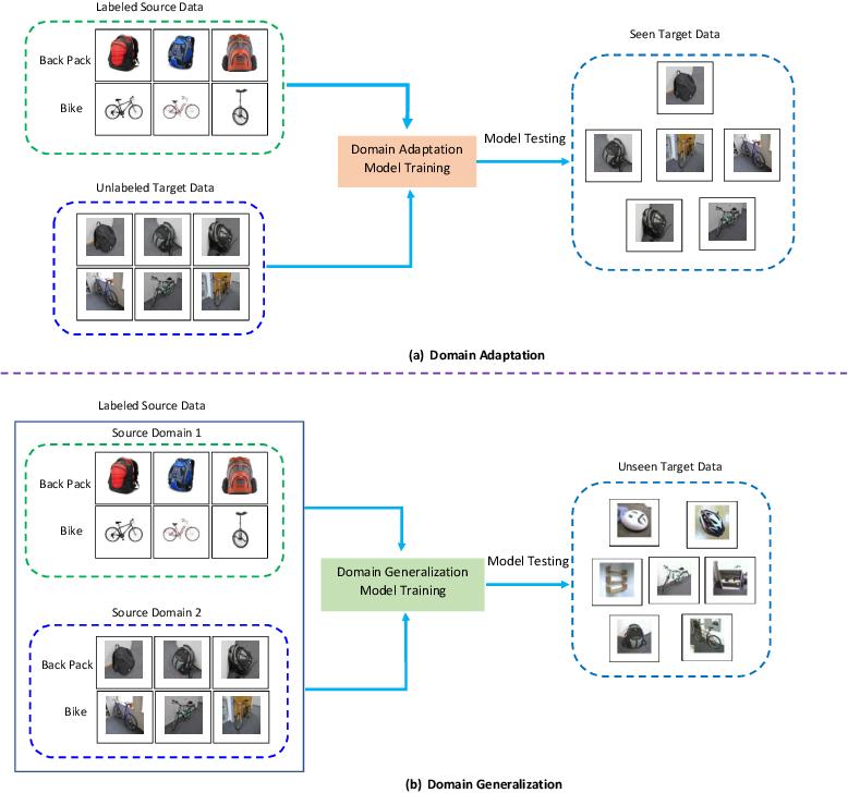 Figure 1 for Discriminative Domain-Invariant Adversarial Network for Deep Domain Generalization