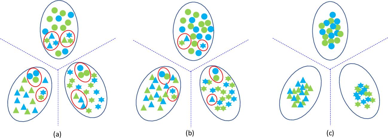 Figure 3 for Discriminative Domain-Invariant Adversarial Network for Deep Domain Generalization