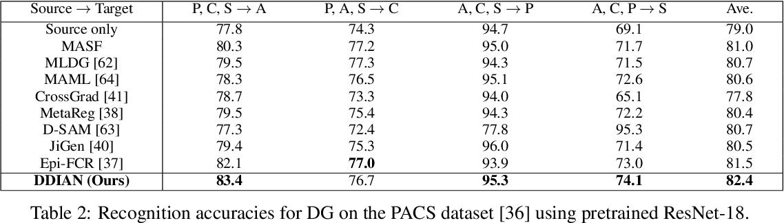Figure 4 for Discriminative Domain-Invariant Adversarial Network for Deep Domain Generalization
