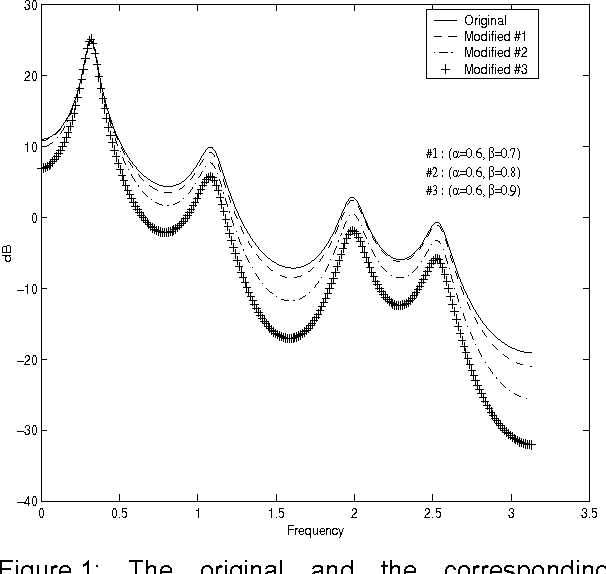 Adaptive Spectral Shaping Using Lp Filter Decomposition To Improve