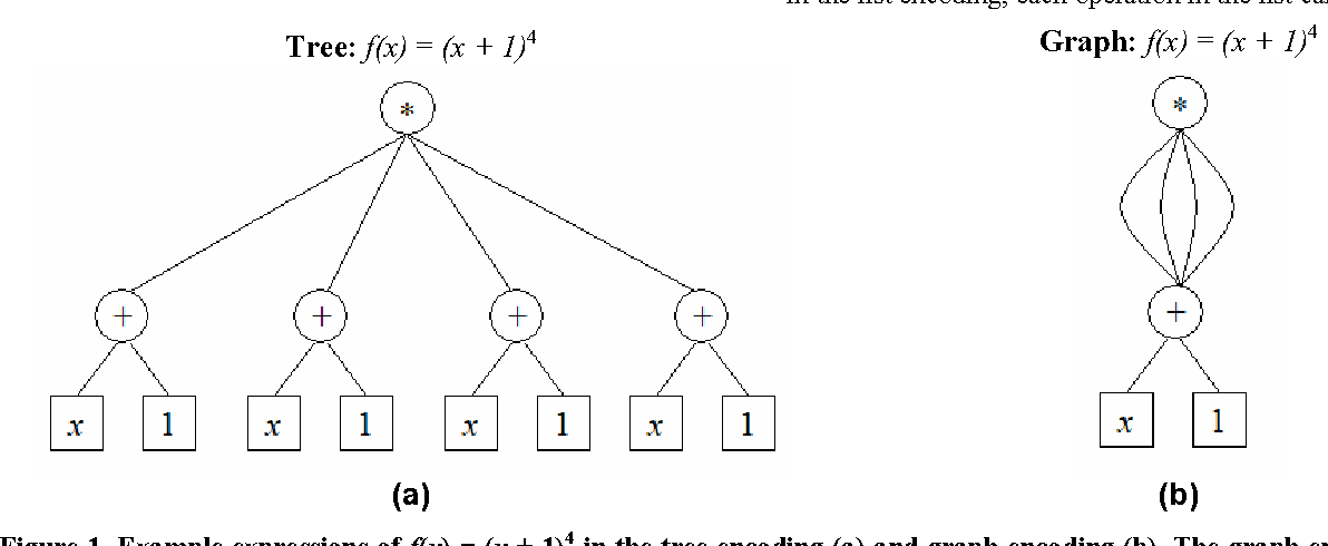 Figure 1 from Comparison of tree and graph encodings as