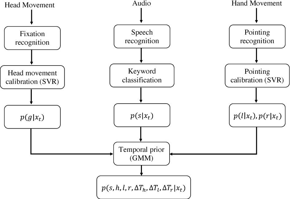 Figure 3 for Exploring Temporal Dependencies in Multimodal Referring Expressions with Mixed Reality