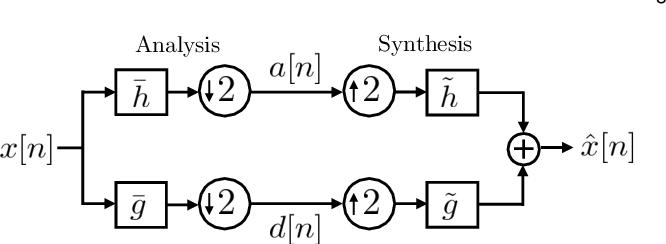 Figure 1 for Wavelet Design in a Learning Framework