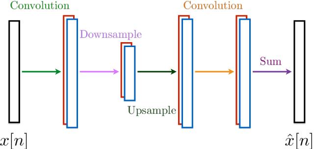 Figure 3 for Wavelet Design in a Learning Framework