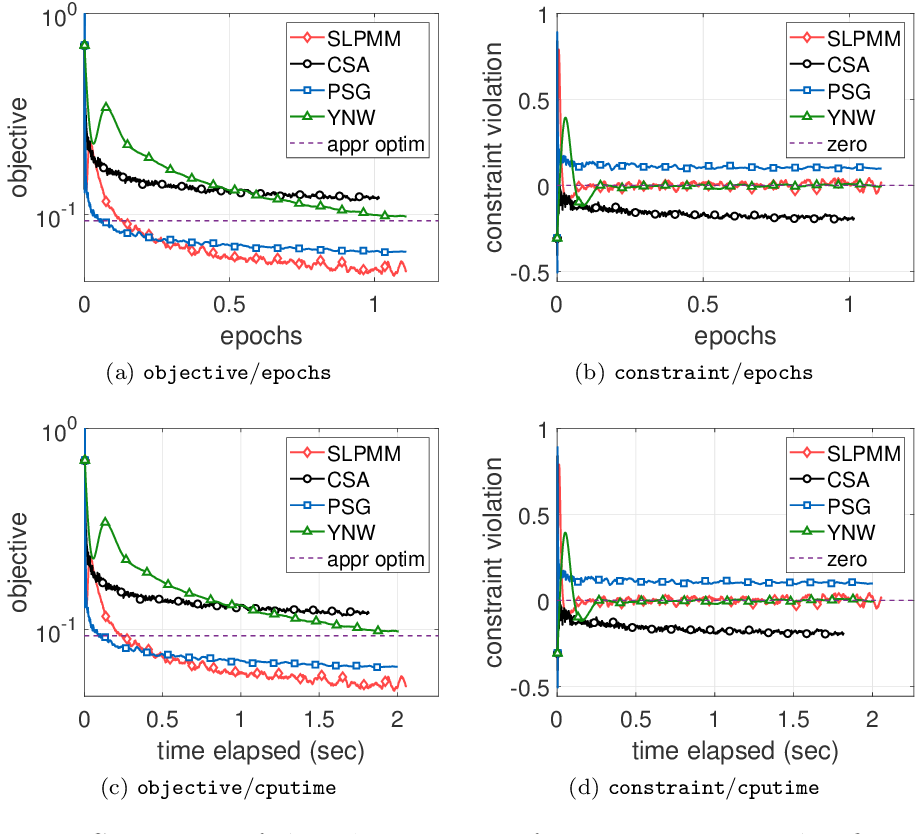 Figure 4 for A stochastic linearized proximal method of multipliers for convex stochastic optimization with expectation constraints