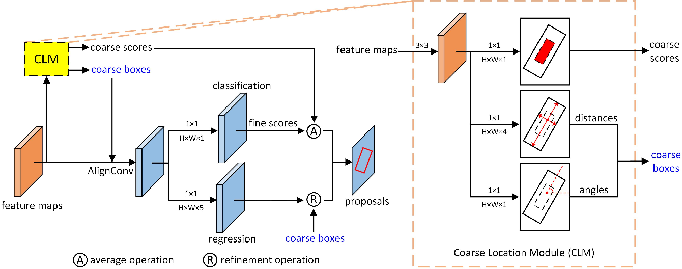 Figure 4 for Anchor-free Oriented Proposal Generator for Object Detection